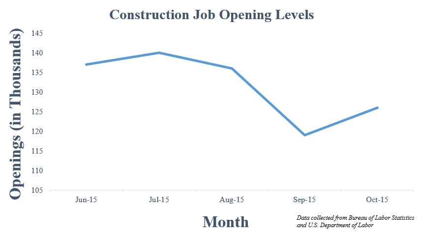 construction job openings graph