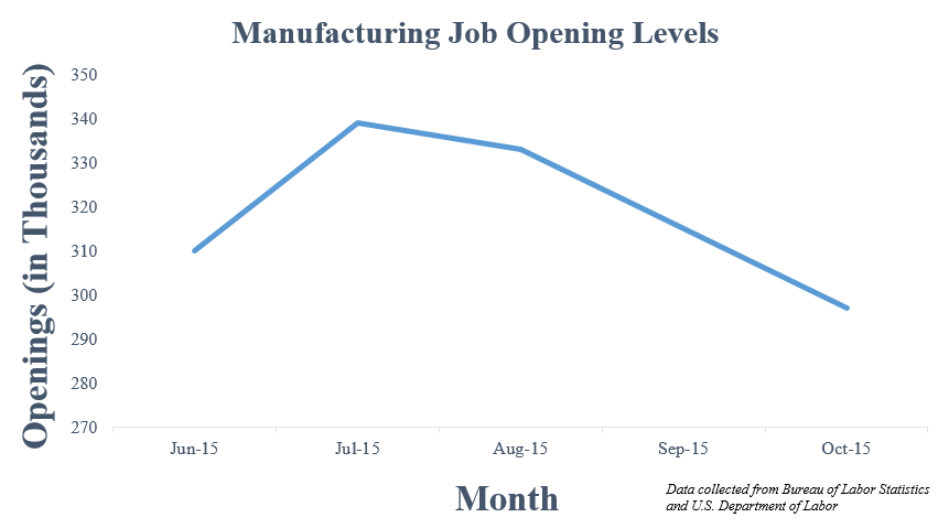 manufacturing job openings