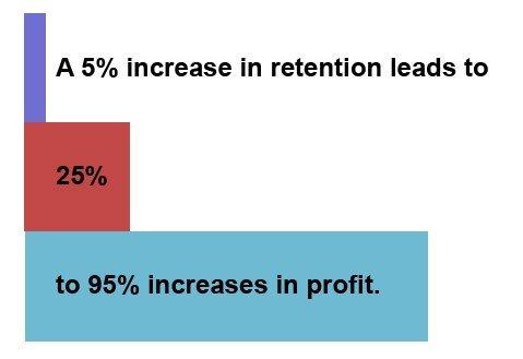 customer retention graph